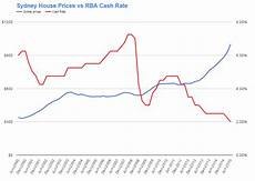 Sydney Auction Clearance Rate Chart Sydney House Prices And Auction Clearance Rates