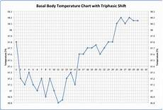 Basal Body Chart When What Triphasic Charts Mean For Early Pregnancy