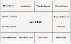 Horoscope Chart In Tamil With Predictions Free Tamil Astrology Birth Chart And Prediction Chart Walls