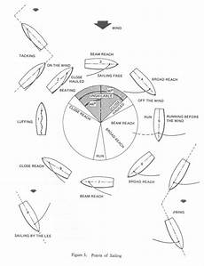 Sailing Wind Chart Sailing And The Tech Dinghy