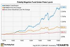 Vanguard Fund Performance Chart Vanguard Or Fidelity Which Is The Better Retirement