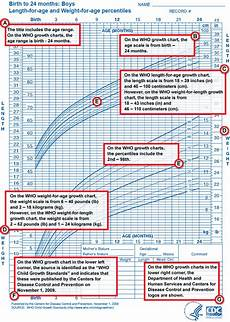 Baby Center Growth Chart What Do Growth Charts Mean Care Com Community