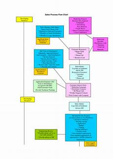 Cold Call Flow Chart Sales Process Flow Chart Templates At