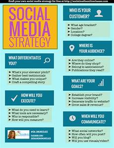Social Media Strategy Outline Social Media Strategy Template Develop Your Social Media