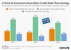 Credit Chart Chart One Third Of Americans Have More Credit Debt Than
