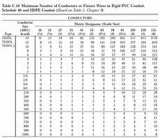 Flexible Conduit Size Chart Electrical How Do I Determine The Fill Rating Of A