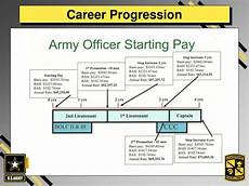 Military Police Career Progression Chart Ppt Army Rotc Powerpoint Presentation Free Download