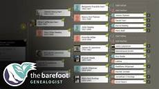What Is A Family Tree Genealogy Methodology View Your Family Tree A Different