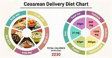 Diet Chart For Mother After Delivery In India Diet Chart For After Cesarean Delivery Patient Indian