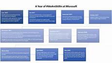 Timeline Microsoft A Year Later We Are Still In Microsoft Green Blog
