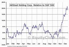Aks Stock Chart Aksteel Holding Corp Nyse Aks Seasonal Chart Equity Clock