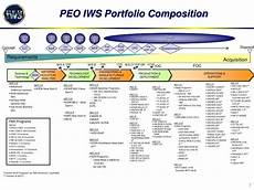 Peo Iew S Organization Chart 2018 Ppt Surface Navy Association Powerpoint Presentation