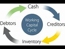 Work Capital What Is Working Capital Youtube