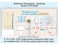 Bathroom Light Switch Location Powder Room Vanity Outlet Code Projects For The