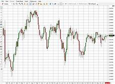 Pesos To Dollars Chart Mexican Peso Currency Futures Contract Prices Charts Amp News