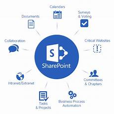 Ms Sharepoint Microsoft Sharepoint Solutions Provider In Uae Ksa Qatar