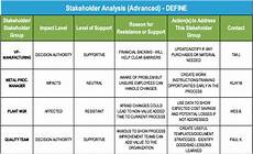 Stakeholder Analysis Template Project Storyboard How A Single Black Belt Project Jump
