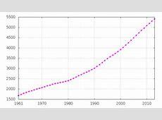 Demografi Singapura   Wikipedia bahasa Indonesia