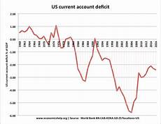 Us Trade Deficit Chart 2018 Do Trade Deficits Cause Unemployment