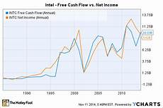 Cash Flowchart Cash Flow Analysis On Intel Stock 3 Things Every