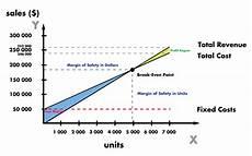 Break Even Analysis Chart Generator Disadvantages And Advantages Of Break Even Analysis