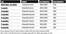 Baby Boy Growth Chart After Birth Is Baby Too Small Growth Charts Make It Hard To Tell Wsj