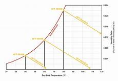 Bulb And Dry Bulb Temperature Chart Dry Bulb Temperature Bulb Temperature And Enthalpy