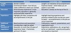 Resume And Biodata Difference Resume Or Cv Difference