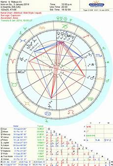 Solar Return Chart Makua O O Solar Return Chart For Makua O O A Blog Born