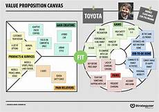 Value Proposition Examples How To Really Understand Your Customer With The Value