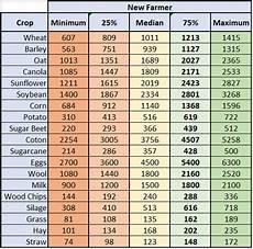 Crop Pricing Farming Simulator 19 Ps4 Price See More