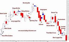How To Analyse Candlestick Chart Candle Charting For Technical Analysis In Stock Trading