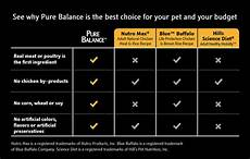 Natural Balance Dog Food Feeding Chart How To Choose The Best Pure Balance Dog Food