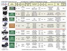 Canon Comparison Chart Shooter 2012 Camera Comparison Chart