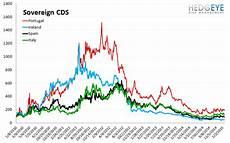 Euribor Ois Spread Chart European Banking Monitor Euribor Ois Inflection