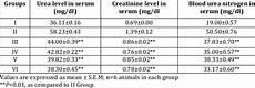 Urea Level Chart Effect Of Embelia Ribes Fruits Extract On Urea Creatinine