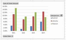 Pivot Table And Pivot Chart Create An Excel Pivot Chart From Your Pivottable Pryor