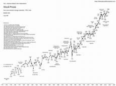 Tumblr Stock Chart Stefan Cheplick S Tumblr The Dow Jones Industrial