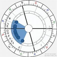 Johansson Birth Chart Johansson Astro Birth Chart Horoscope Date Of