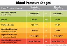 Understanding Blood Pressure Chart Know Your Numbers Blood Pressure And What It Means