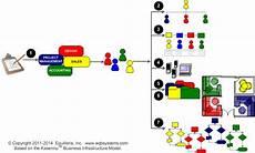 Business Infrastructure Business Infrastructure Organize Amp Streamline Back