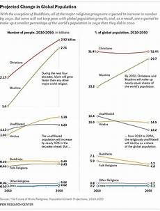 Christian Charts 2012 Which Is The World S Fastest Growing Major Religion