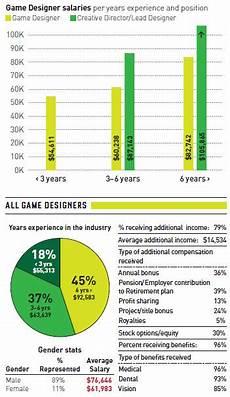 Blizzard Associate Game Designer Salary Game Developer Salary Survey 2013 Gamecareerguide Com