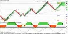 Renko Charts Forex Online Renko Forex Charts Etyhiqykyzar Web Fc2 Com