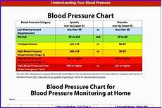 Blood Pressure By Age Chart 2018 6 Blood Pressure Excel Template Excel Templates Excel