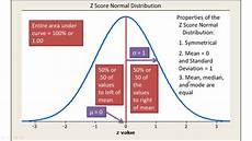 Z Test Chart Normal Distribution And Z Scores Explained Introductory