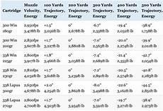 Hornady 338 Lapua Ballistics Chart 300 Win Mag Vs 338 Lapua Vs 338 Win Mag Picking The Right
