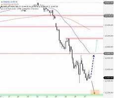 Dax Future Real Time Chart Dax Chart Realtime Dax 30 View The Dax Chart Forecast