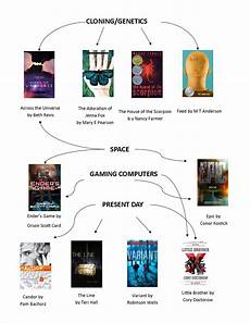Tampon Flow Chart Hunger Games Flow Chart Escondido Public Library