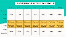 Intermittent Fasting Chart Intermittent Fasting For Weight Loss Method Advantage